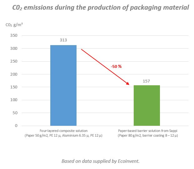Guard TeeGschwendner CO2 emissions during the production of packaging material