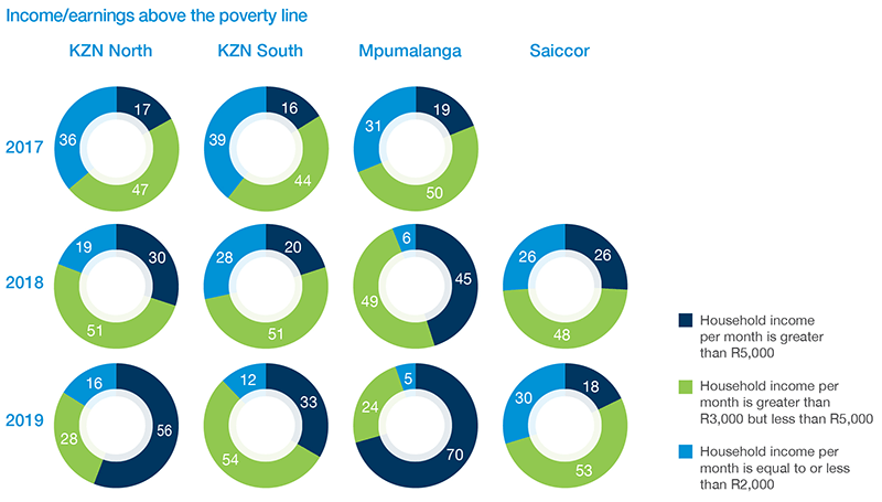 Income/earnings above the poverty line